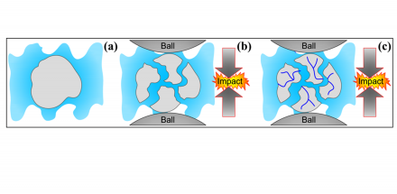 FABRICATION OF POLYMER NANOCOMPOSITES VIA BALL MILLING: PRESENT STATUS AND FUTURE PERSPECTIVES